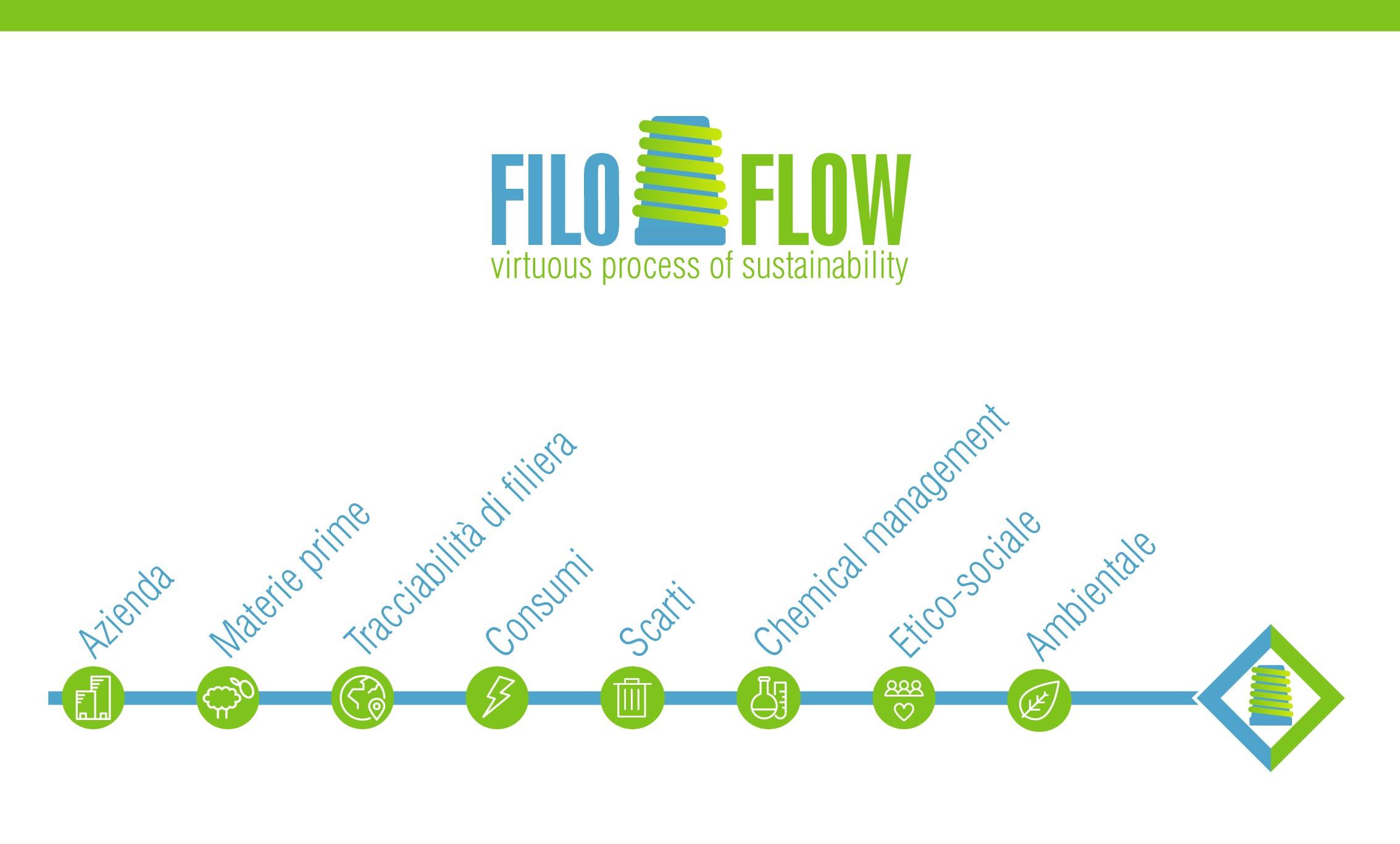 Il Logo FiloFlow Per Gli Espositori Di Filo